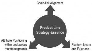 Strategy-Essence is the core of a product line strategy.a