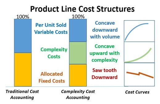 Product Line Cost Structures