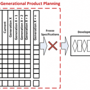 Multi-generational Product Plan