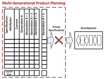 MGPP Multi-Generational Product Plan