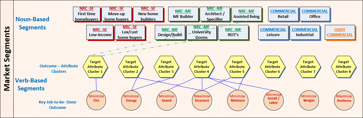 Nound-Based-Verb-Based Segments