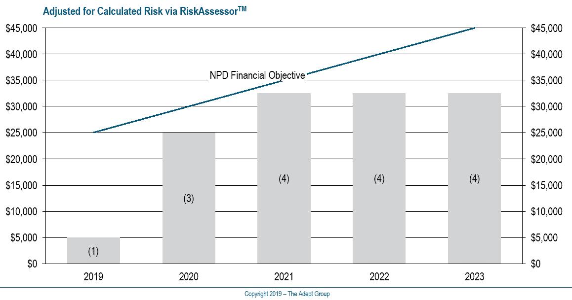 expected launch value - NPD Portfolio Management