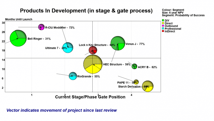 Products in Development Portfolio.