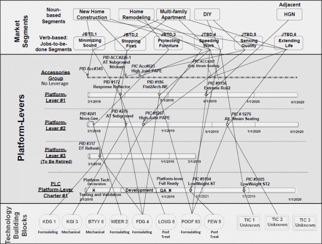 Product Line Roadmap