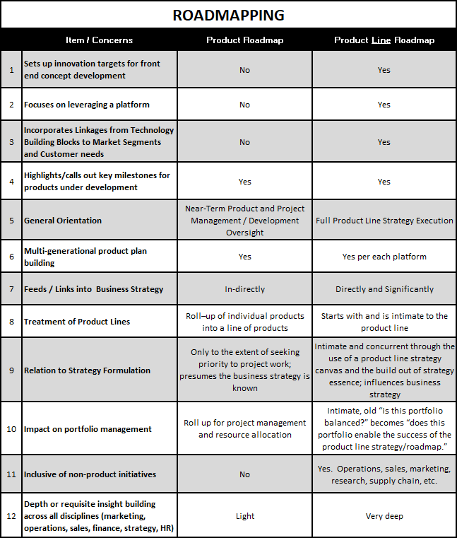 Product Roadmap vs. Product Line Roadmap