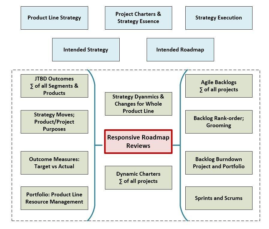 Agile-JTBD-InnovationChartersFlow