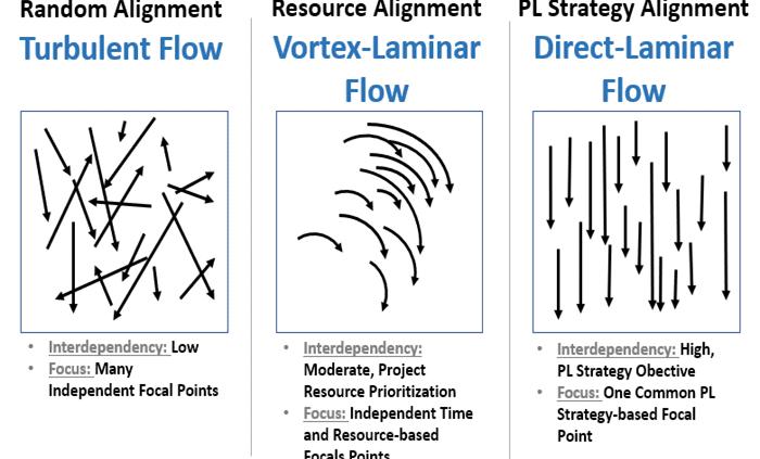 Product Line Flow