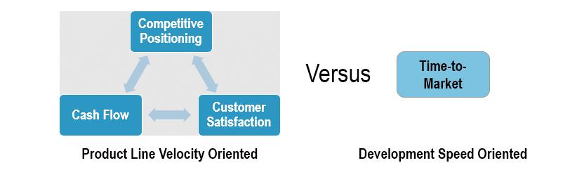 Velocity Versus Time-to-Market