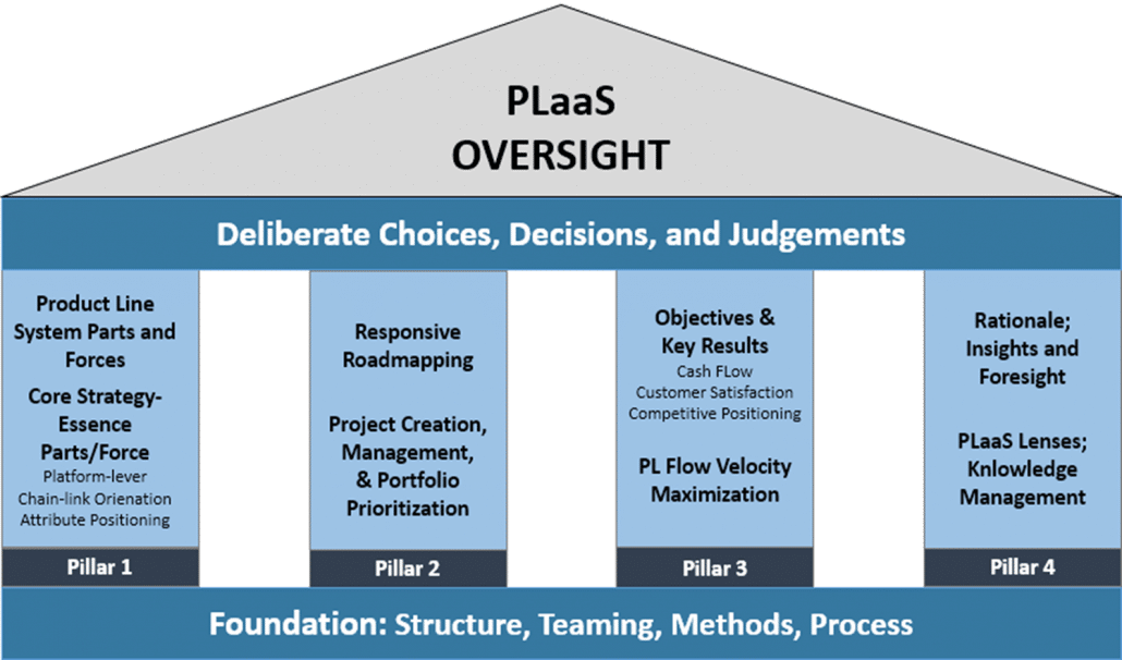 Product Line As A System Oversight